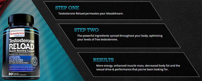 Testosterone Reload